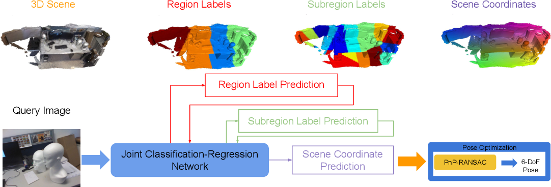 Figure 1 for Hierarchical Joint Scene Coordinate Classification and Regression for Visual Localization