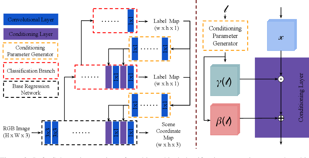 Figure 3 for Hierarchical Joint Scene Coordinate Classification and Regression for Visual Localization