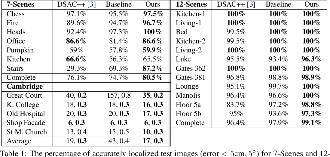 Figure 2 for Hierarchical Joint Scene Coordinate Classification and Regression for Visual Localization