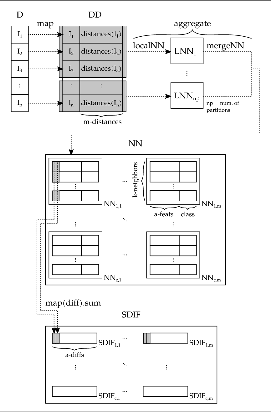 Figure 3 for Distributed ReliefF based Feature Selection in Spark