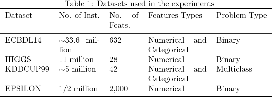 Figure 2 for Distributed ReliefF based Feature Selection in Spark