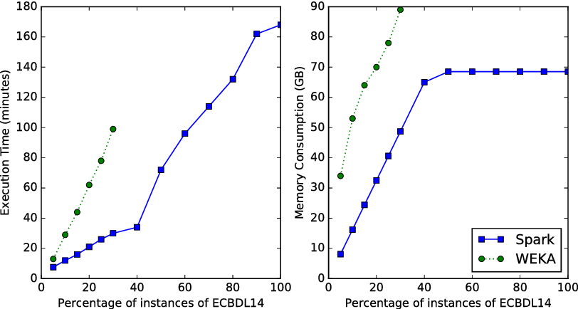 Figure 4 for Distributed ReliefF based Feature Selection in Spark