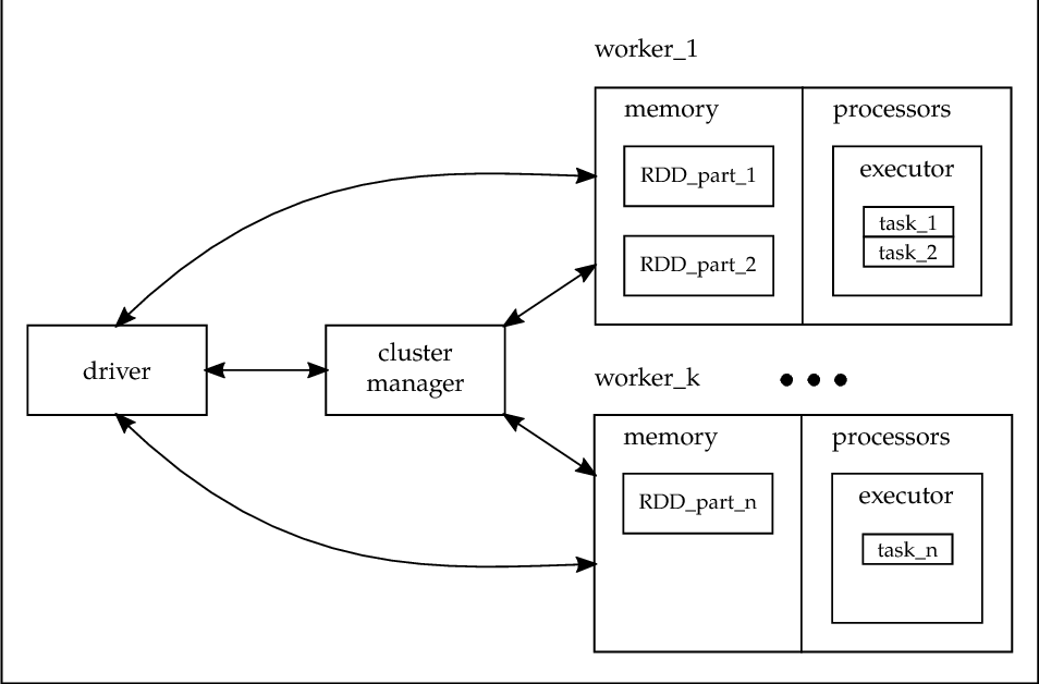Figure 1 for Distributed ReliefF based Feature Selection in Spark