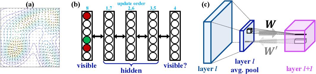 Figure 1 for Convolutional Bipartite Attractor Networks