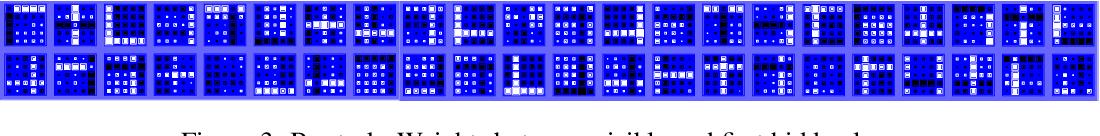 Figure 4 for Convolutional Bipartite Attractor Networks