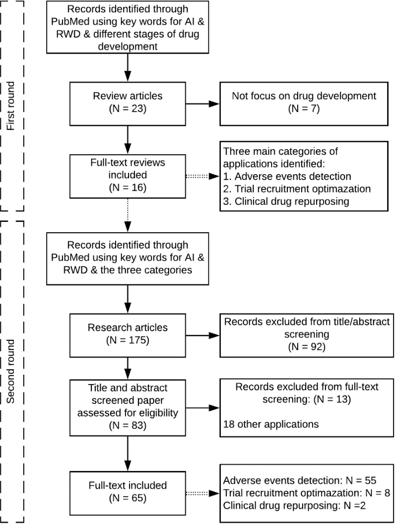 Figure 1 for Applications of artificial intelligence in drug development using real-world data
