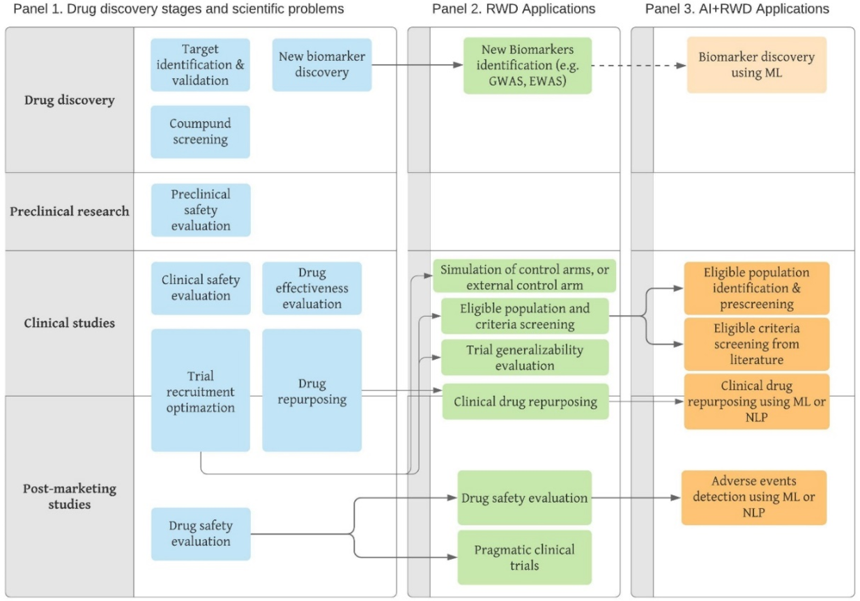 Figure 2 for Applications of artificial intelligence in drug development using real-world data