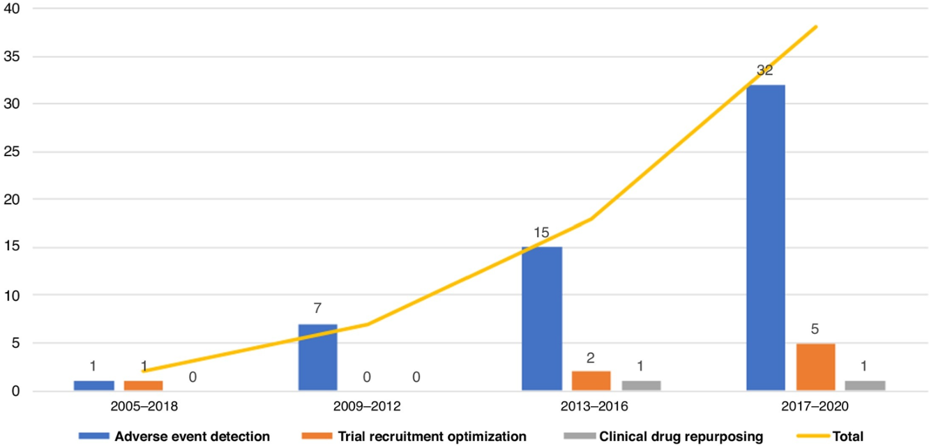 Figure 3 for Applications of artificial intelligence in drug development using real-world data