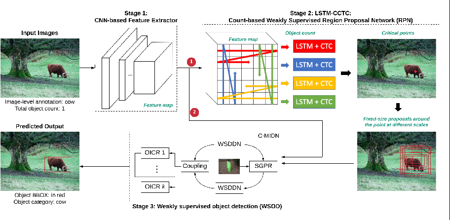 Figure 1 for Learning from Counting: Leveraging Temporal Classification for Weakly Supervised Object Localization and Detection