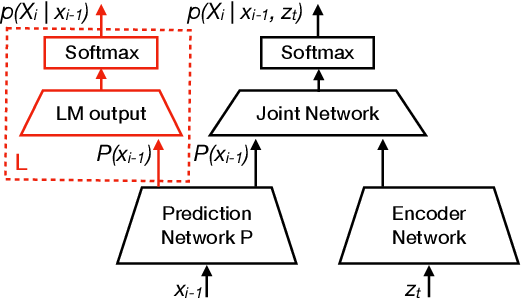 Figure 1 for Fast Text-Only Domain Adaptation of RNN-Transducer Prediction Network
