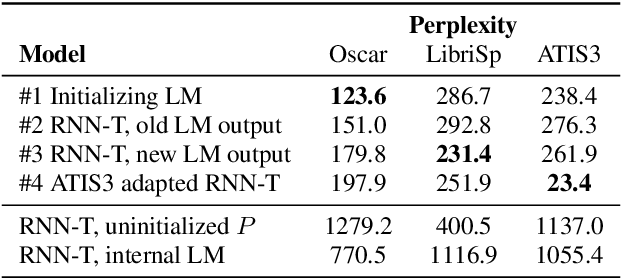 Figure 4 for Fast Text-Only Domain Adaptation of RNN-Transducer Prediction Network