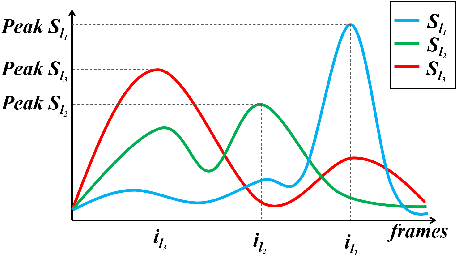 Figure 1 for First-Take-All: Temporal Order-Preserving Hashing for 3D Action Videos