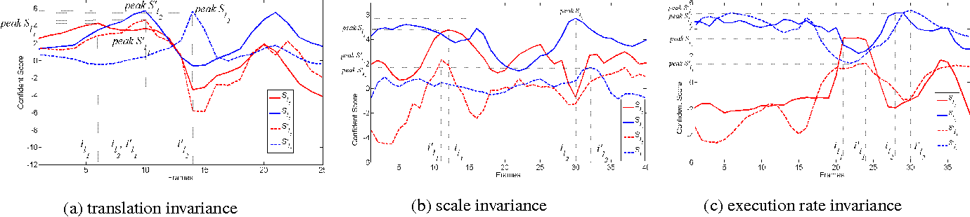 Figure 3 for First-Take-All: Temporal Order-Preserving Hashing for 3D Action Videos