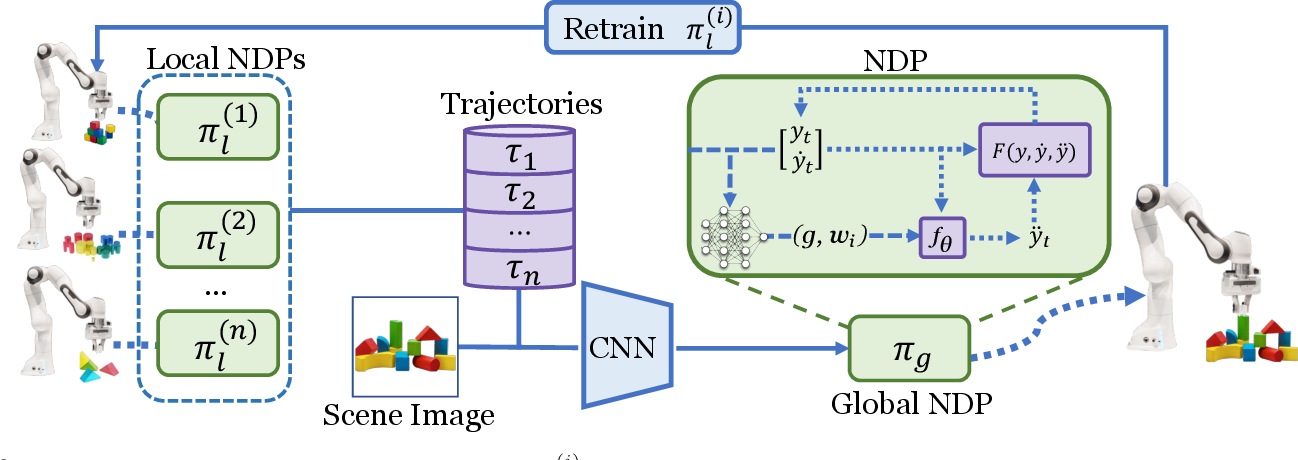 Figure 2 for Hierarchical Neural Dynamic Policies