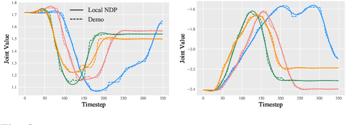 Figure 3 for Hierarchical Neural Dynamic Policies