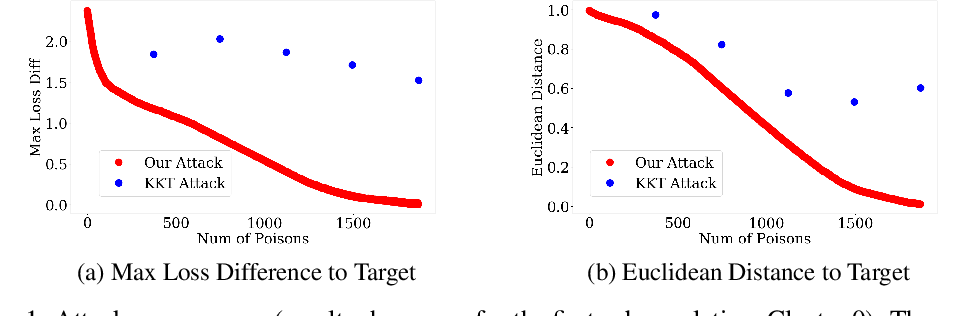 Figure 1 for Model-Targeted Poisoning Attacks: Provable Convergence and Certified Bounds