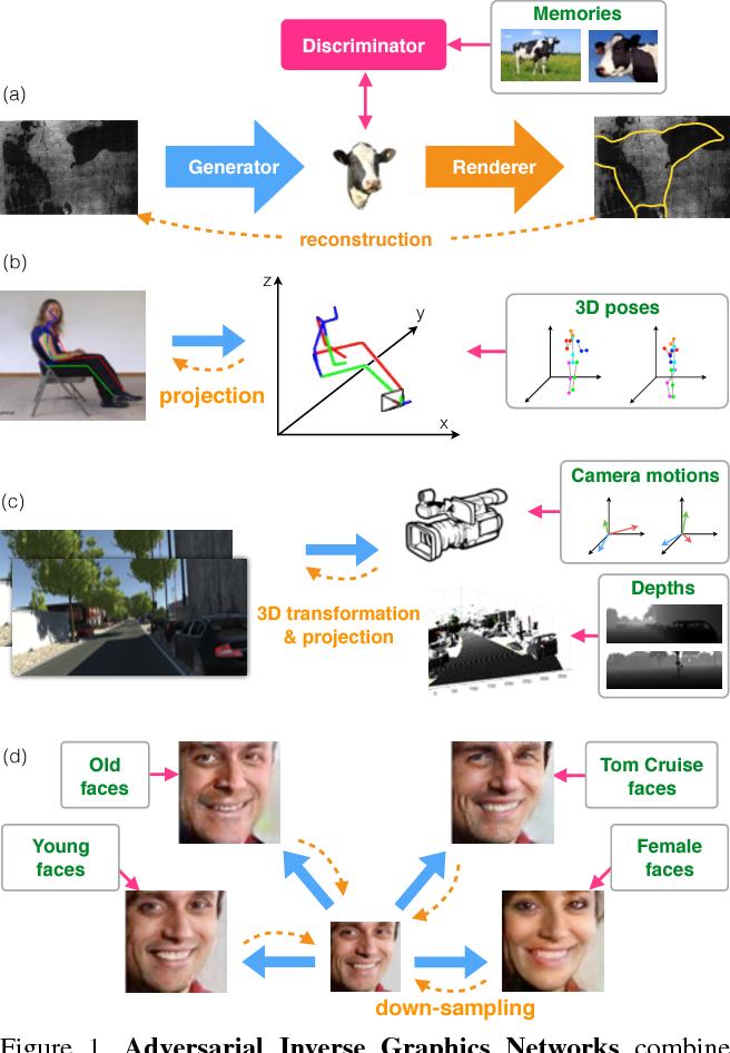 Figure 1 for Adversarial Inverse Graphics Networks: Learning 2D-to-3D Lifting and Image-to-Image Translation from Unpaired Supervision