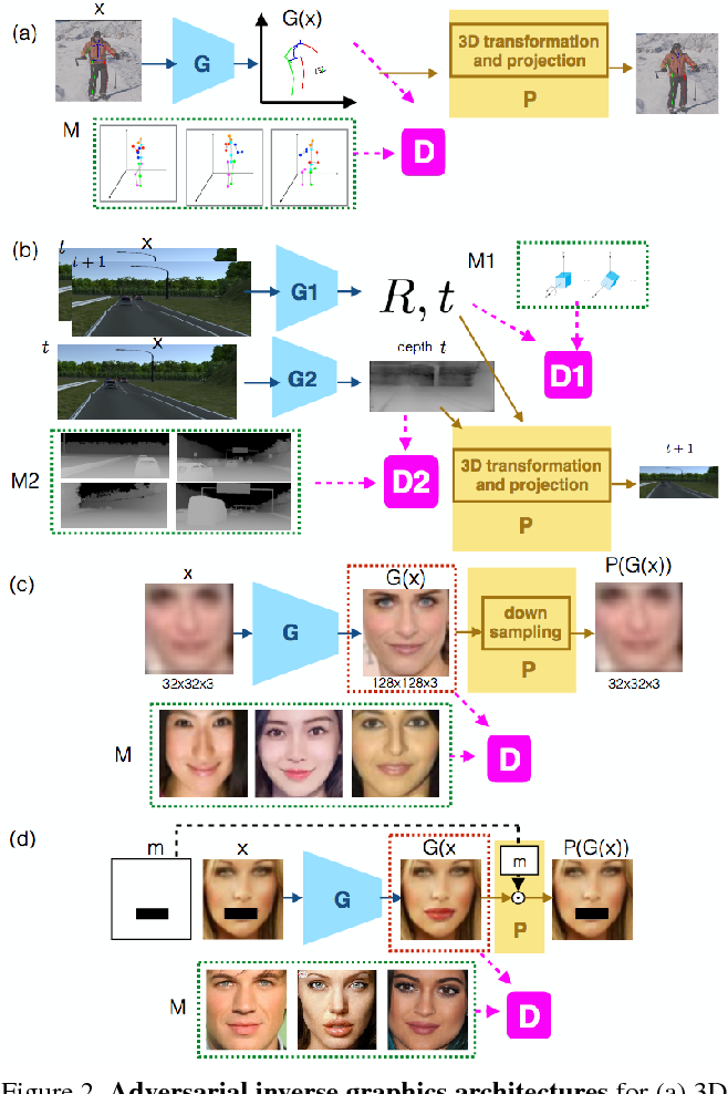 Figure 3 for Adversarial Inverse Graphics Networks: Learning 2D-to-3D Lifting and Image-to-Image Translation from Unpaired Supervision