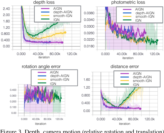 Figure 4 for Adversarial Inverse Graphics Networks: Learning 2D-to-3D Lifting and Image-to-Image Translation from Unpaired Supervision
