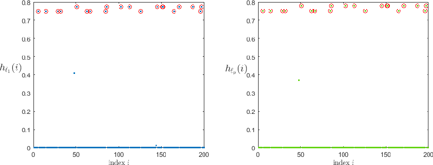 Figure 3 for Robust Mean Estimation in High Dimensions via $\ell_0$ Minimization
