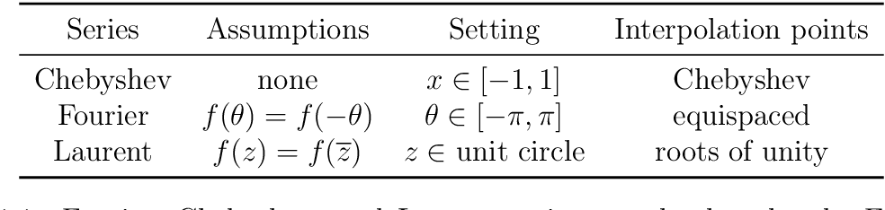 Computing with functions in two dimensions - Semantic Scholar