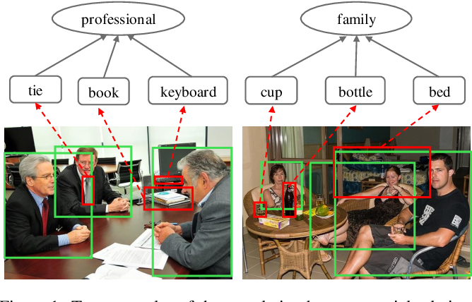 Figure 1 for Deep Reasoning with Knowledge Graph for Social Relationship Understanding