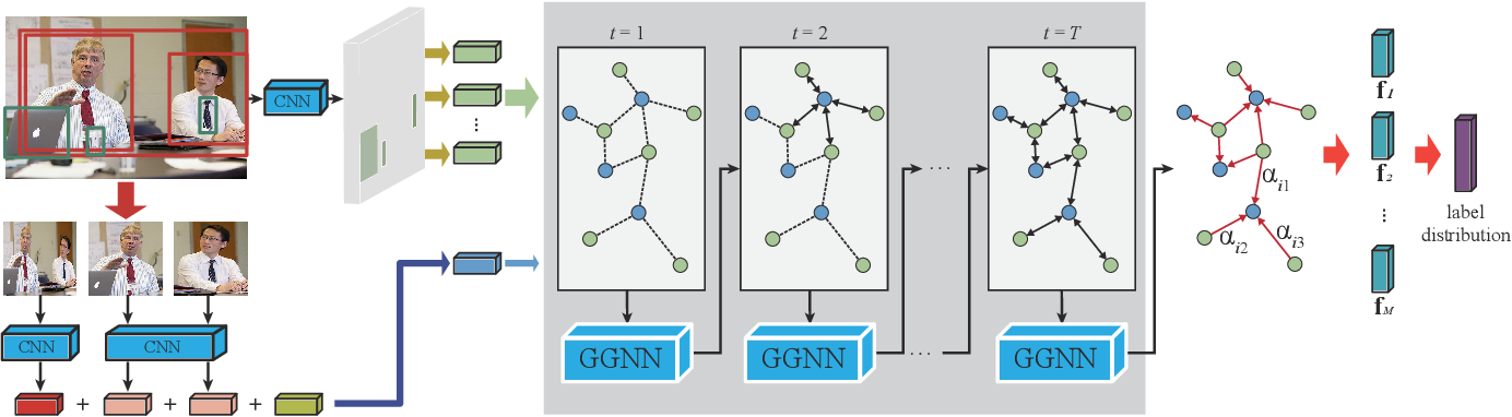 Figure 3 for Deep Reasoning with Knowledge Graph for Social Relationship Understanding