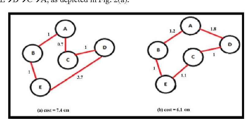 Figure 2 for Enhancing Genetic Algorithms using Multi Mutations
