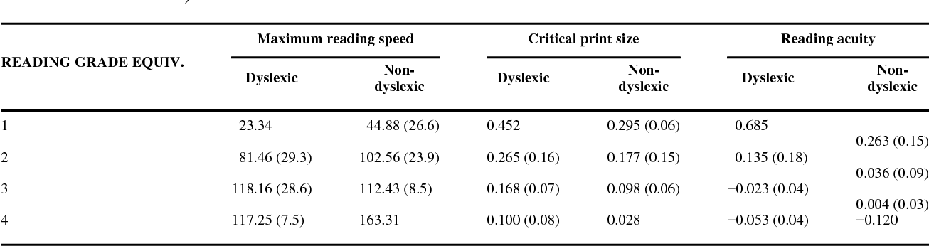 Table 3 From The Effect Of Print Size On Reading Speed In Dyslexia