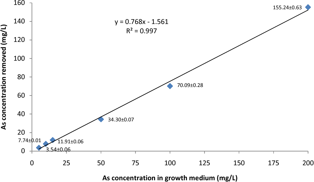 Figure 1 from Effects of arsenate (AS5+) on growth and
