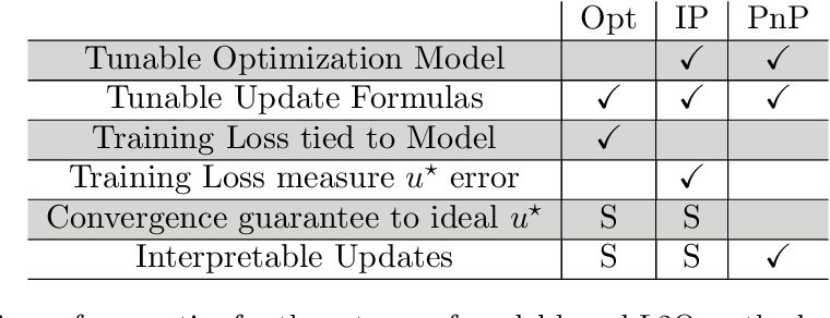 Figure 4 for Learning to Optimize: A Primer and A Benchmark