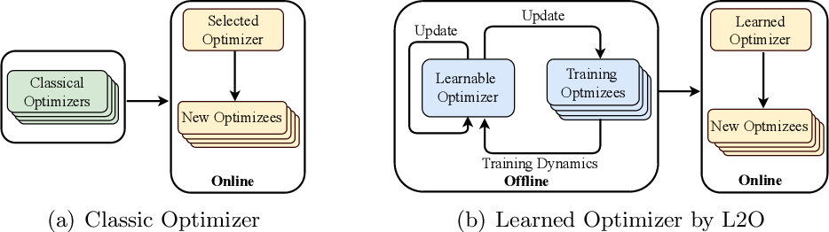 Figure 1 for Learning to Optimize: A Primer and A Benchmark
