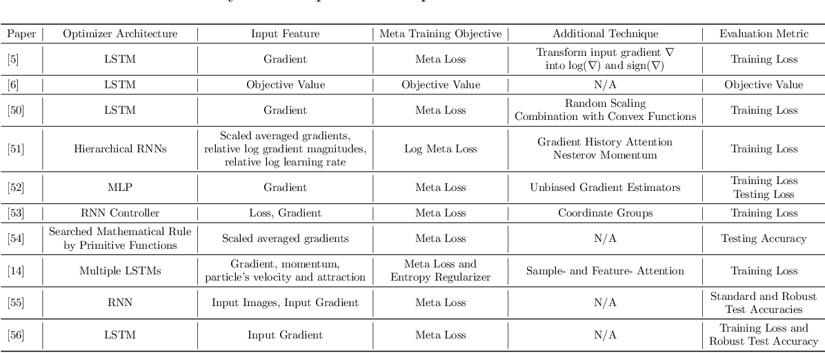 Figure 2 for Learning to Optimize: A Primer and A Benchmark