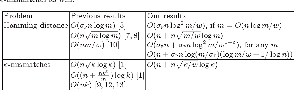 Fast Convolutions and Their Applications in Approximate String
