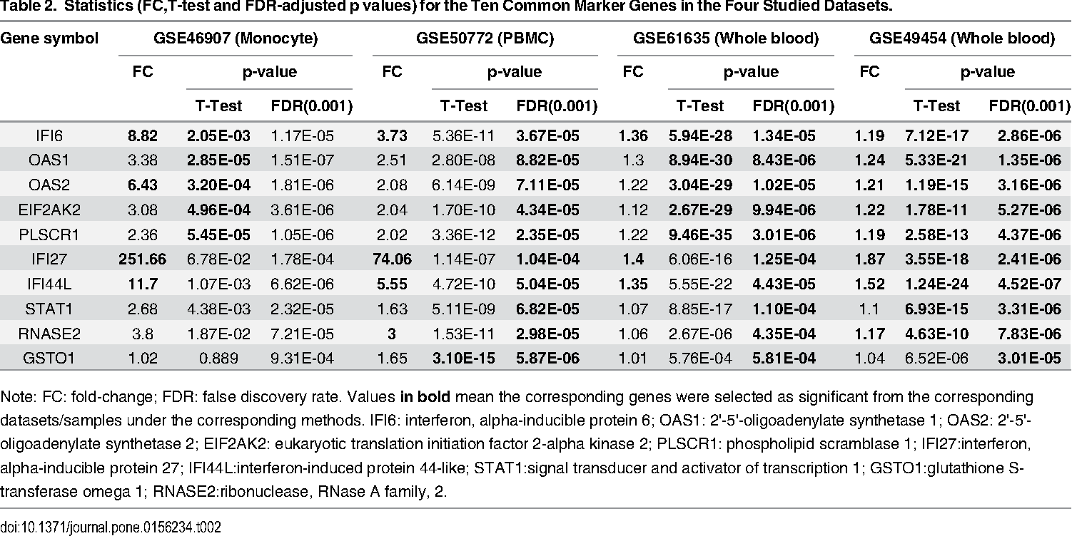 Table 2 from Common Marker Genes Identified from Various Sample