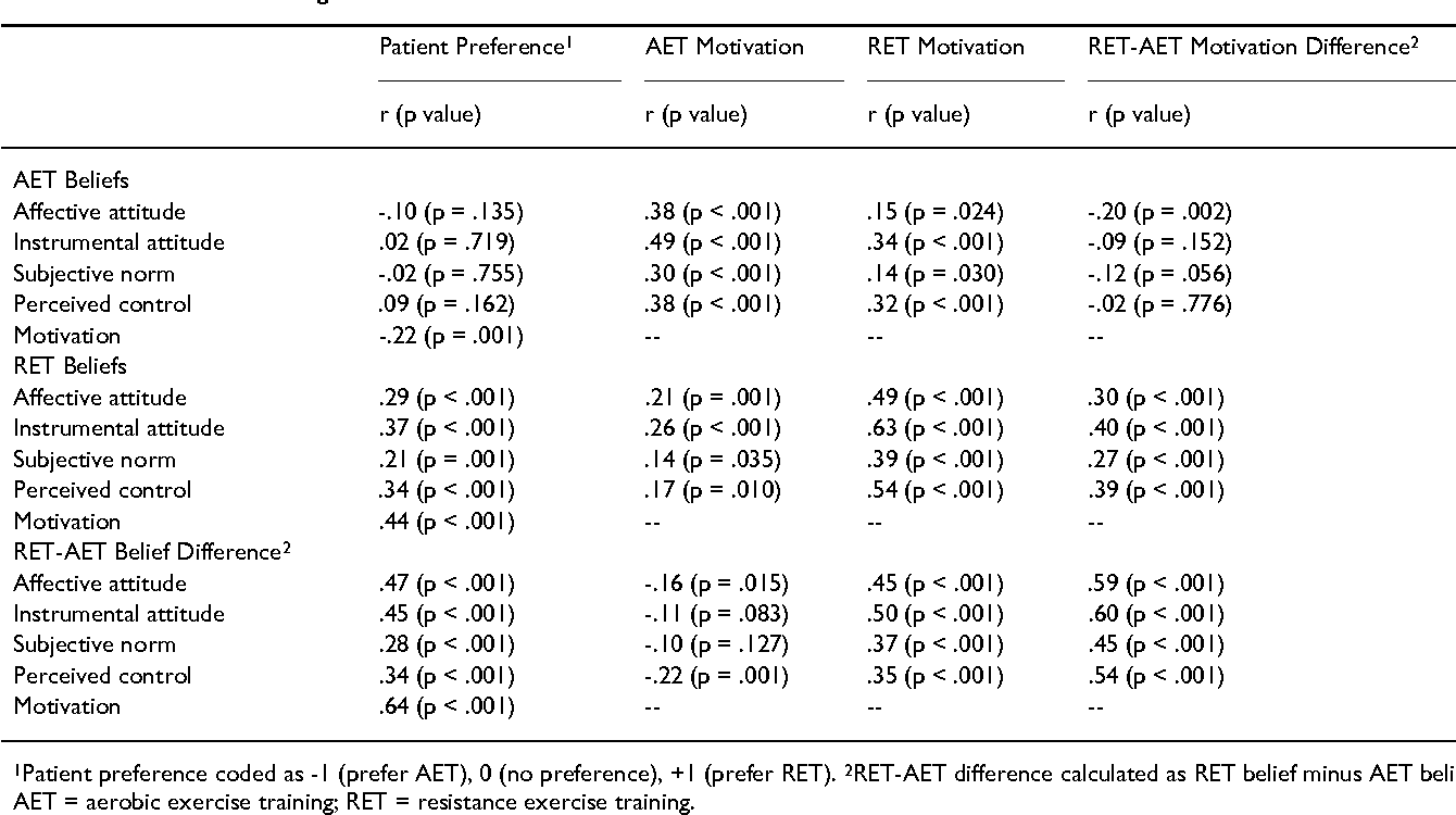 Table 2: Associations Among Exercise Beliefs and Patient Preference.