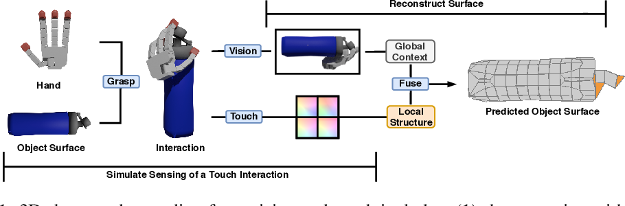 Figure 1 for 3D Shape Reconstruction from Vision and Touch
