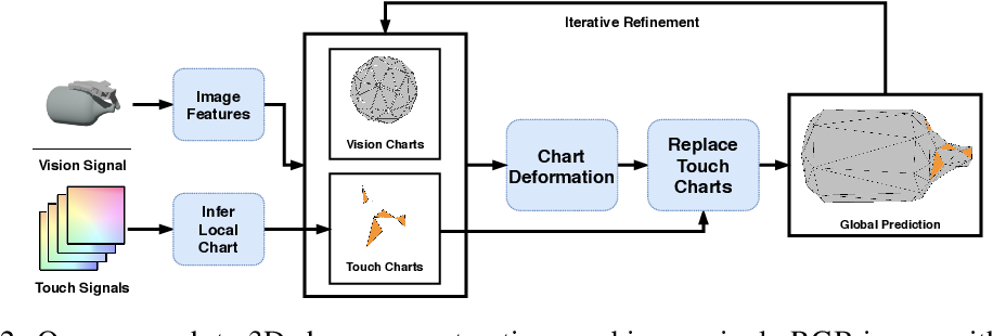 Figure 3 for 3D Shape Reconstruction from Vision and Touch