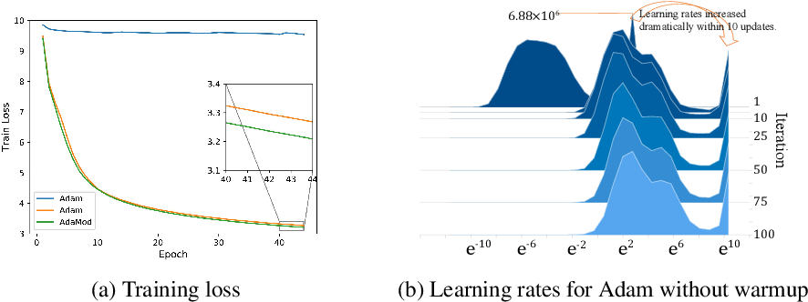Figure 1 for An Adaptive and Momental Bound Method for Stochastic Learning