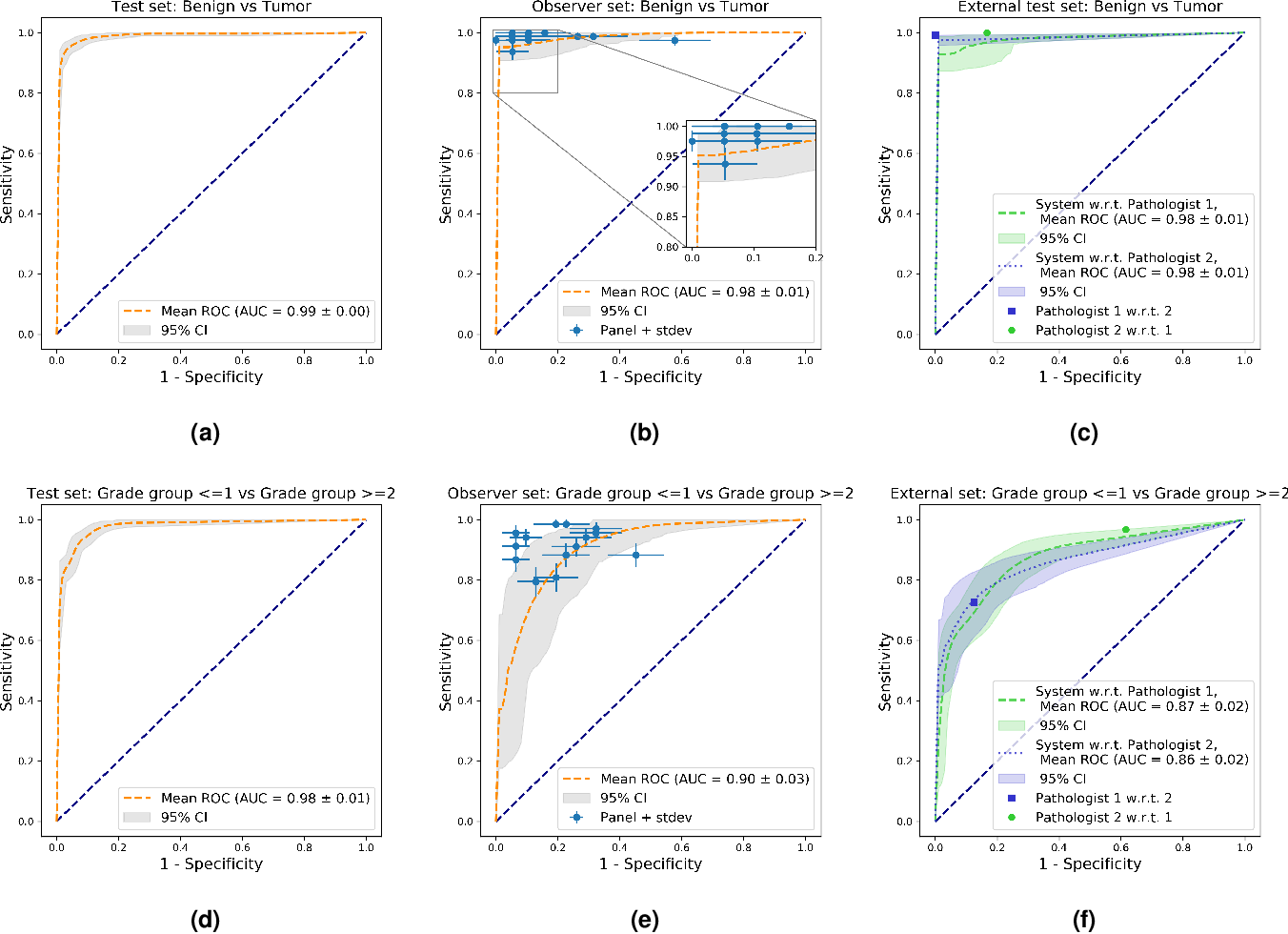 Figure 3 for Automated Gleason Grading of Prostate Biopsies using Deep Learning