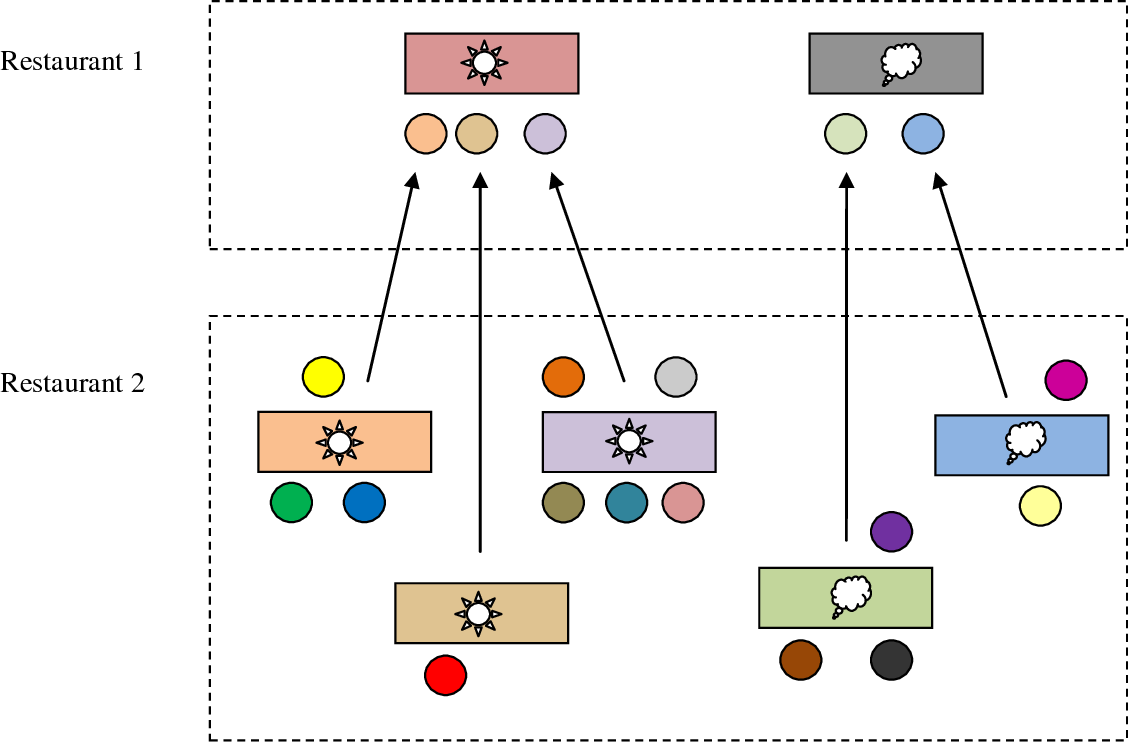 Figure 3 for Nonparametric Bayesian Topic Modelling with the Hierarchical Pitman-Yor Processes