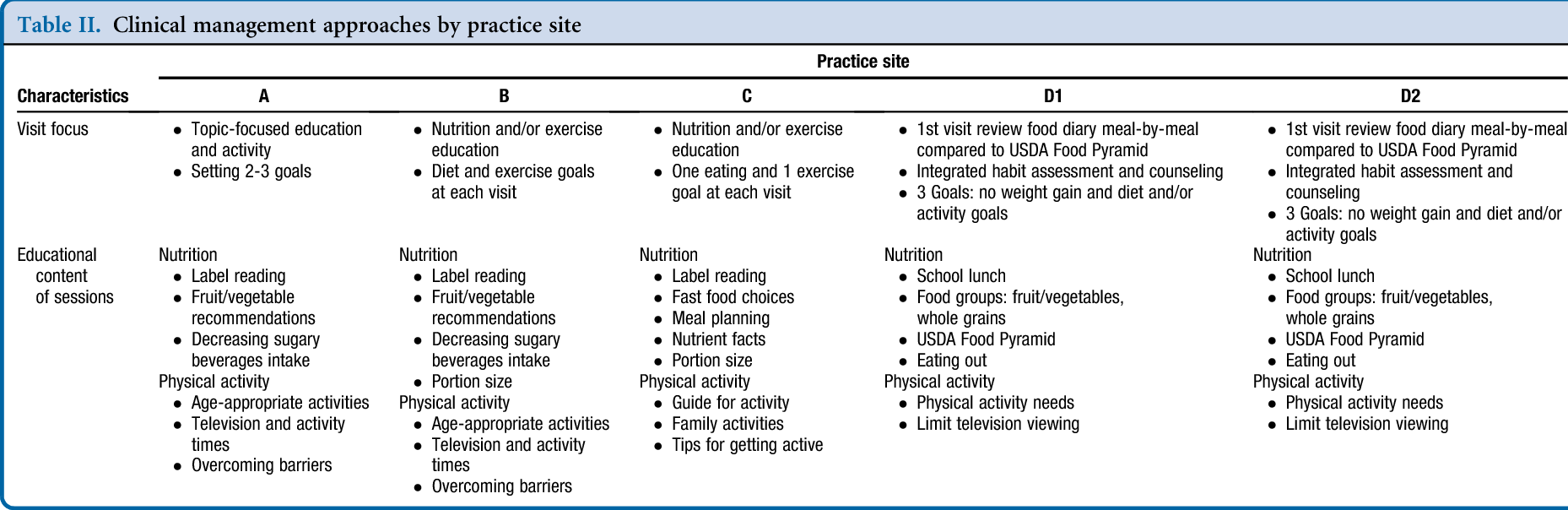 Table II from Obesity care strategies in primary care practices
