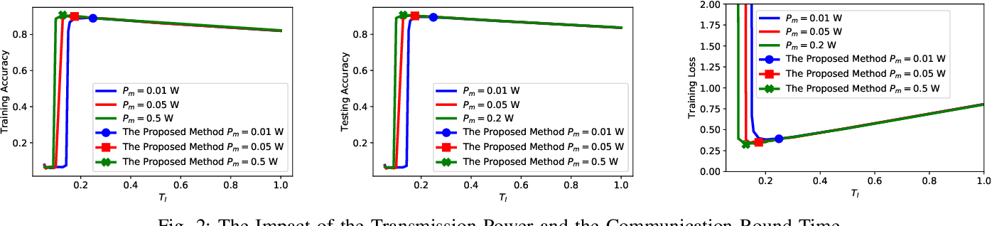 Figure 2 for On the Design of Communication Efficient Federated Learning over Wireless Networks