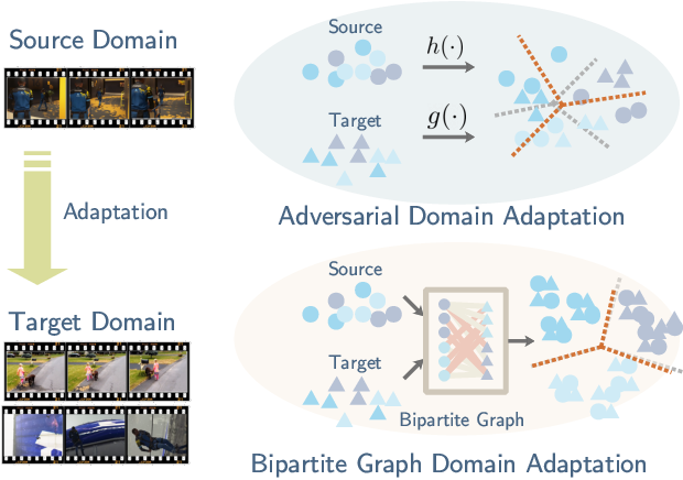 Figure 1 for Adversarial Bipartite Graph Learning for Video Domain Adaptation