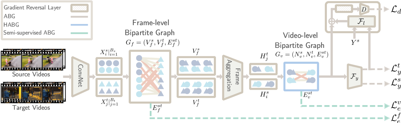Figure 3 for Adversarial Bipartite Graph Learning for Video Domain Adaptation