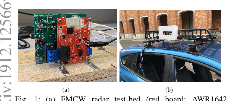 Figure 1 for Experiments with mmWave Automotive Radar Test-bed