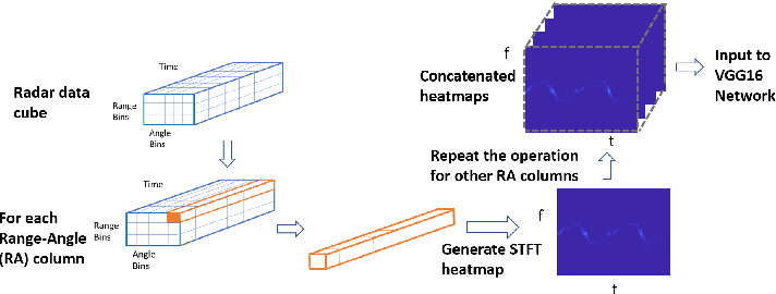 Figure 2 for Experiments with mmWave Automotive Radar Test-bed
