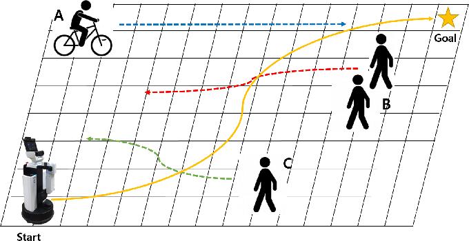 Figure 1 for Social Navigation Planning Based on People's Awareness of Robots