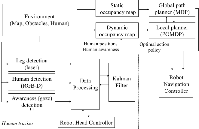 Figure 2 for Social Navigation Planning Based on People's Awareness of Robots