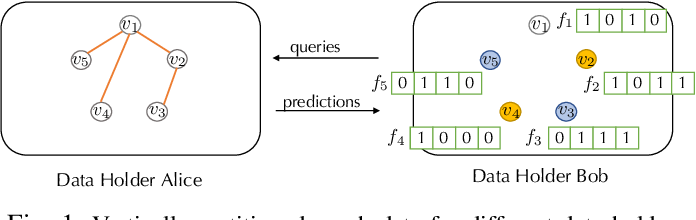 Figure 1 for LinkTeller: Recovering Private Edges from Graph Neural Networks via Influence Analysis
